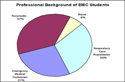Professional Background of EMC Students - 37% Paramedic, 6% Nurse, 30% Respiratory Care Practitioner, 27% Emergency Medical Technician